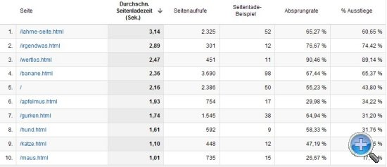 Website-Geschwindigkeit in Google Analytics